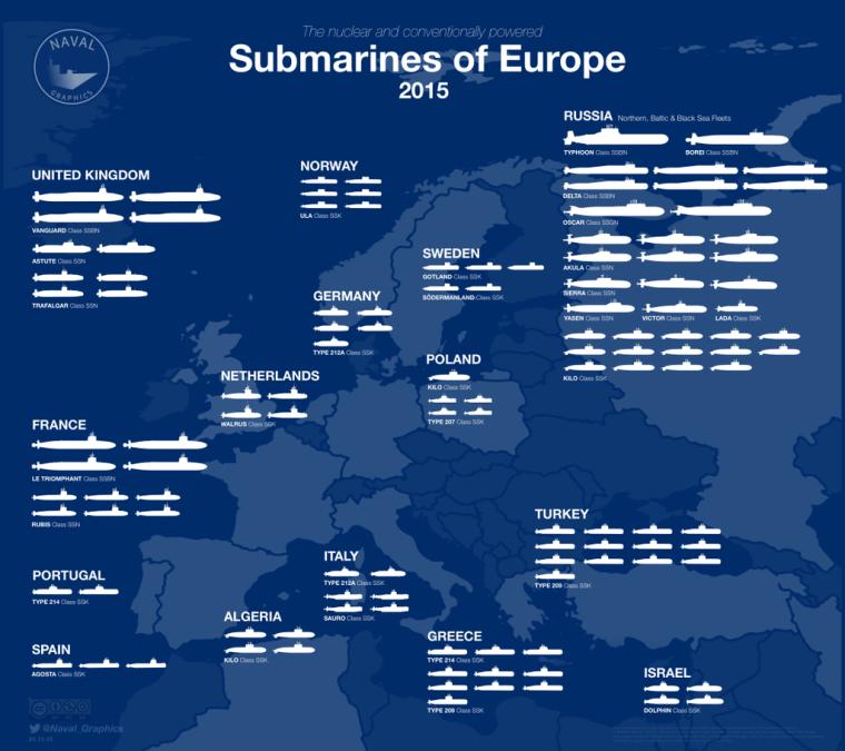 submarine_-of-europe